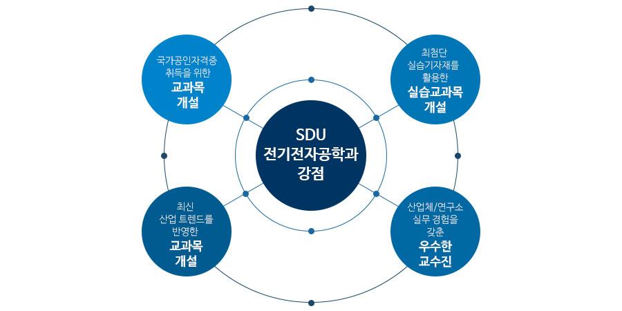 SDU 전기전자공학과 강점