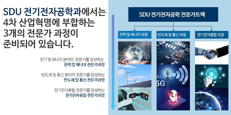 SDU 전기전자공학과에서는 4차 산업혁명에 부합하는3개의 전문가 과정이 준비되어 있습니다.