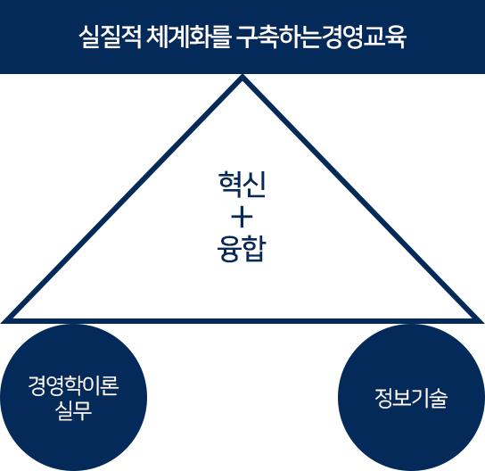 교육목표:실질적 체계화를 구축하는 경영교육