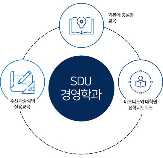 학과특징:기본에 충실한 교육, 수요자 중심의 실용교육, 비즈니스와 진학 네트워크